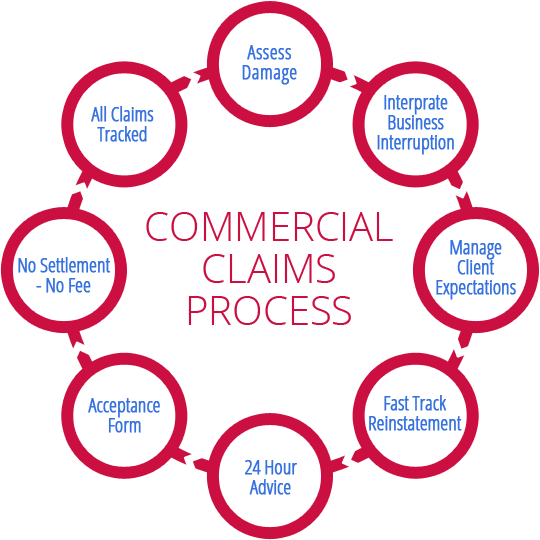 Insurance Claims Property Claims Loss Assessors Ltd